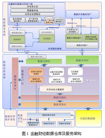 金融财经数据仓库及服务系统