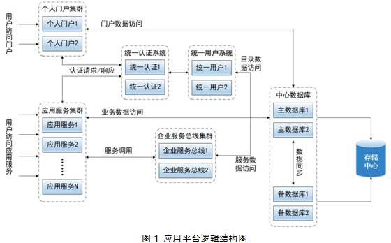 统一用户管理系统在北京电视台全台网中属于应用平台